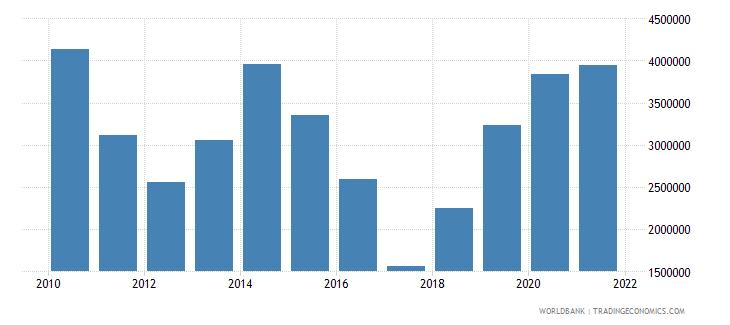 ghana net official flows from un agencies unfpa us dollar wb data