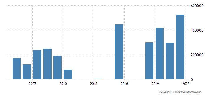 ghana net official flows from un agencies unhcr us dollar wb data
