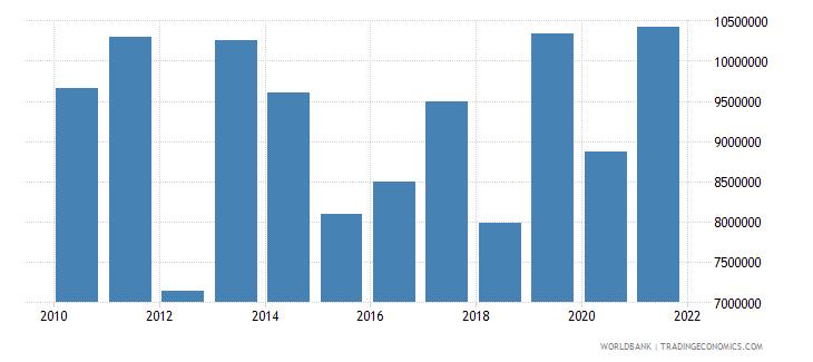 ghana net official flows from un agencies unicef us dollar wb data