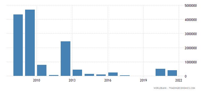 ghana net official flows from un agencies wfp us dollar wb data