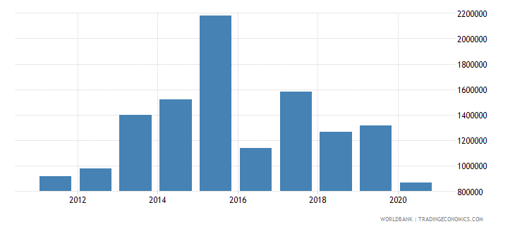ghana net official flows from un agencies who current us$ wb data