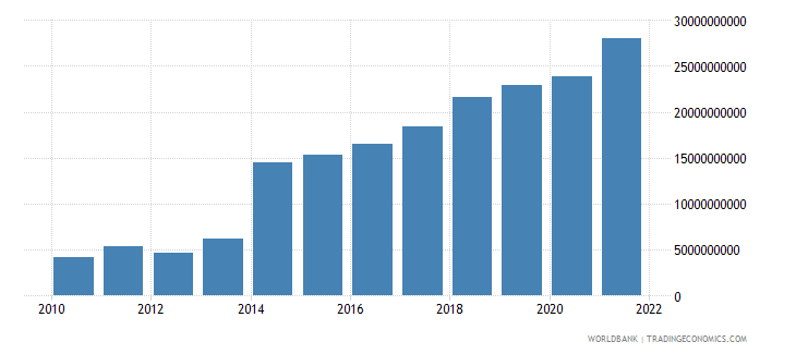 ghana net taxes on products current lcu wb data