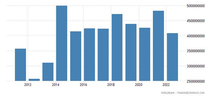 ghana net taxes on products us dollar wb data