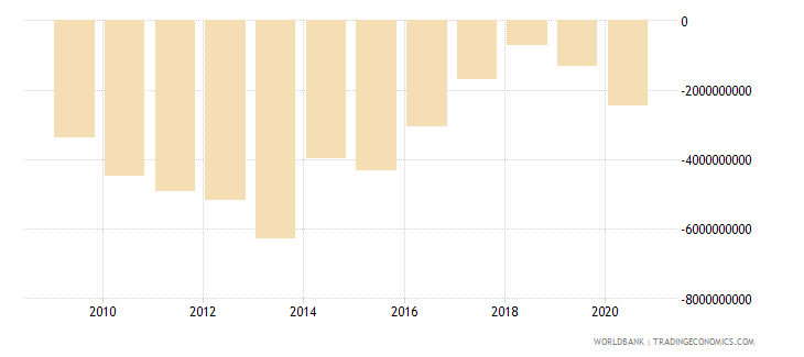 ghana net trade in goods and services bop us dollar wb data