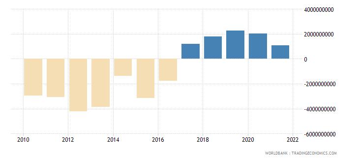 ghana net trade in goods bop us dollar wb data