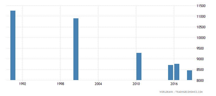 ghana number of deaths ages 5 14 years wb data