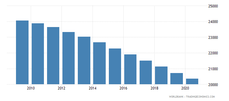 ghana number of neonatal deaths wb data