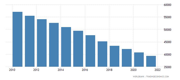 ghana number of under five deaths wb data