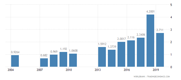 ghana nurses and midwives per 1 000 people wb data