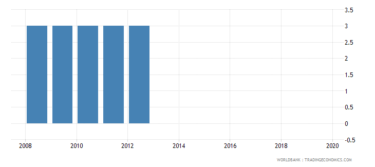 ghana official entrance age to pre primary education years wb data