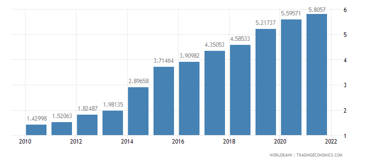 ghana official exchange rate lcu per us dollar period average wb data