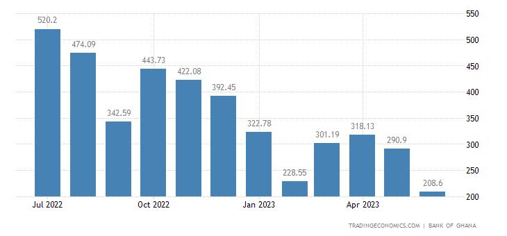 Ghana Oil Exports