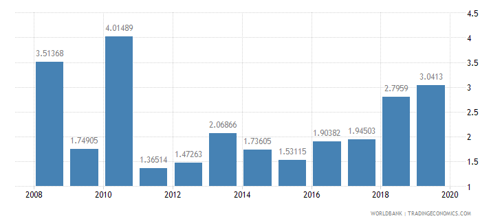 ghana ores and metals exports percent of merchandise exports wb data