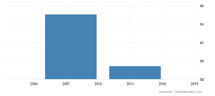 ghana percent of firms with legal status of sole proprietorship wb data