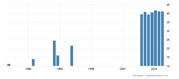 ghana percentage of graduates from tertiary education who are female percent wb data