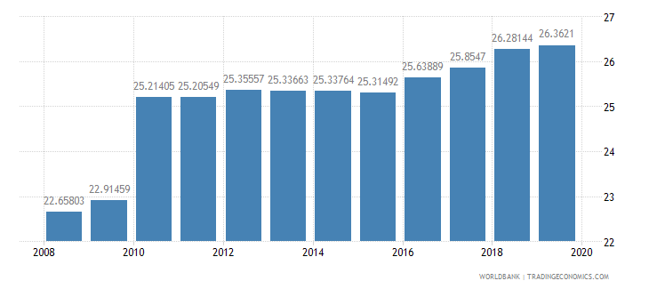 ghana percentage of teachers in lower secondary education who are female percent wb data