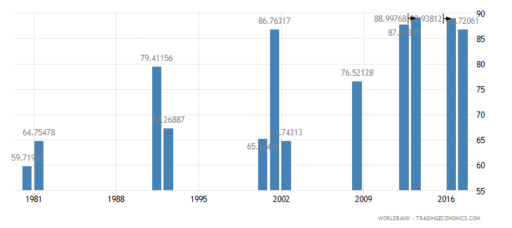 ghana persistence to grade 5 female percent of cohort wb data