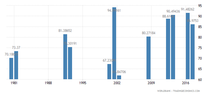 ghana persistence to grade 5 male percent of cohort wb data
