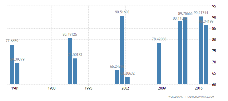 ghana persistence to grade 5 total percent of cohort wb data