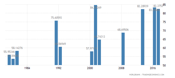 ghana persistence to last grade of primary female percent of cohort wb data