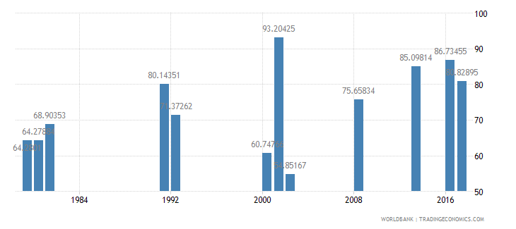 ghana persistence to last grade of primary male percent of cohort wb data