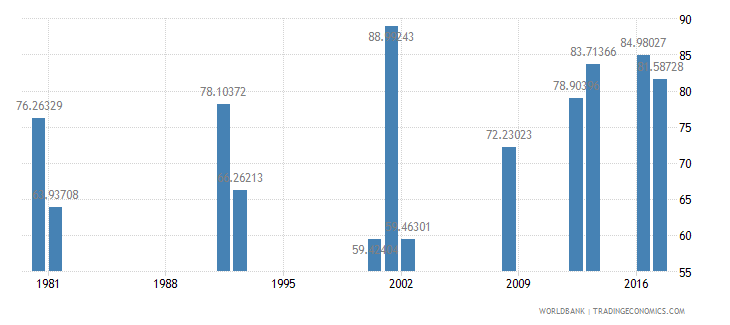 ghana persistence to last grade of primary total percent of cohort wb data