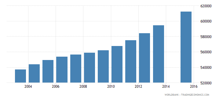 ghana population age 12 total wb data