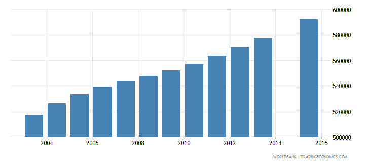 ghana population age 14 total wb data