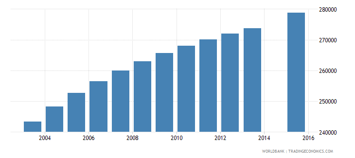 ghana population age 16 female wb data