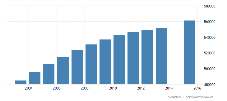ghana population age 17 total wb data