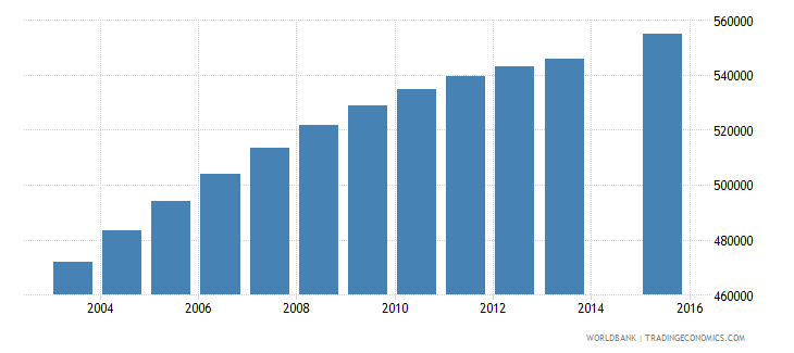 ghana population age 18 total wb data