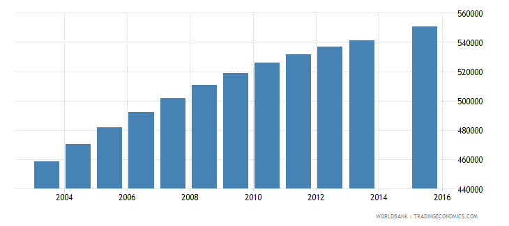 ghana population age 19 total wb data
