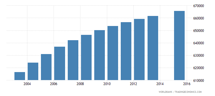ghana population age 2 total wb data