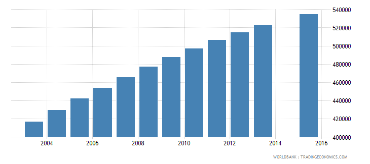 ghana population age 22 total wb data