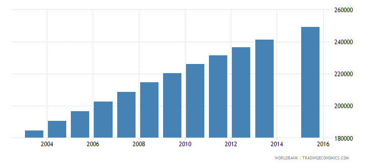 ghana population age 25 female wb data