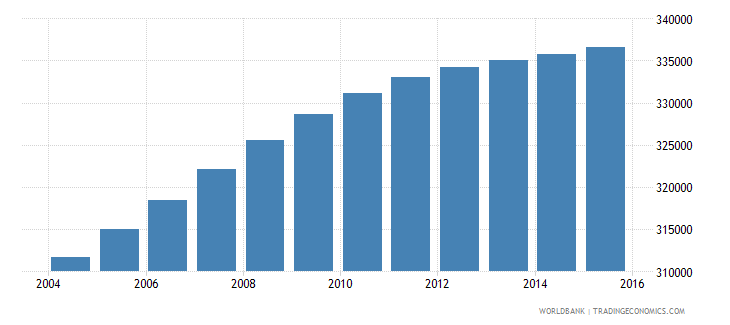 ghana population age 3 male wb data