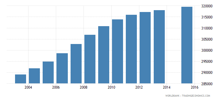 ghana population age 4 female wb data