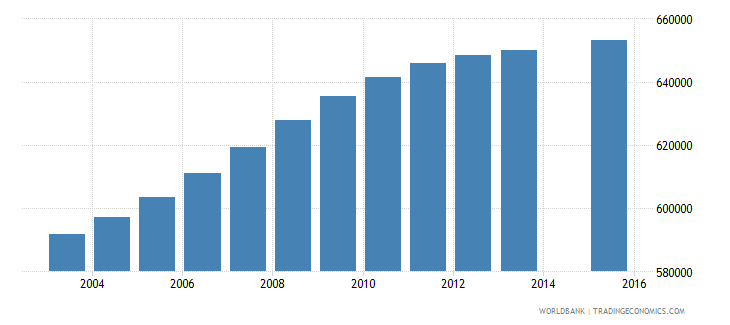 ghana population age 4 total wb data