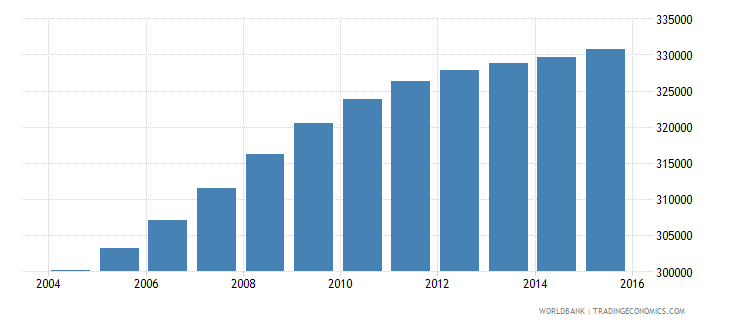 ghana population age 5 male wb data