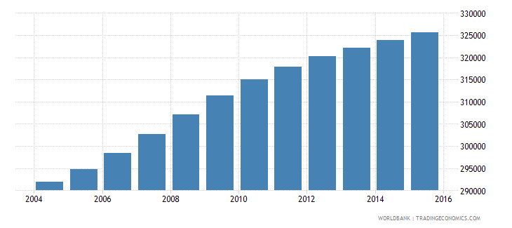ghana population age 7 male wb data