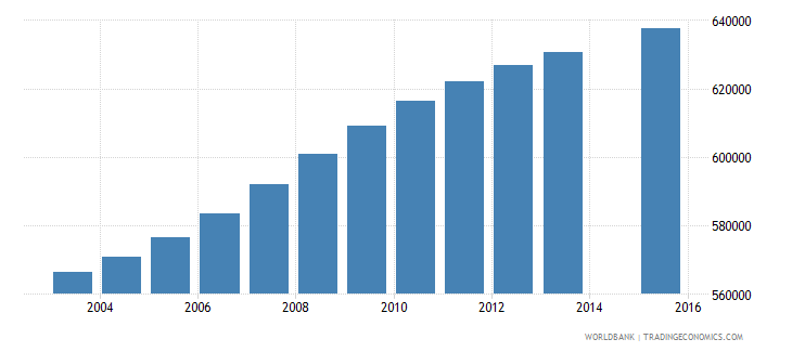 ghana population age 7 total wb data