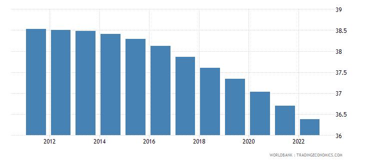 ghana population ages 0 14 female percent of total wb data
