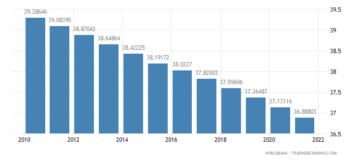 ghana population ages 0 14 percent of total wb data