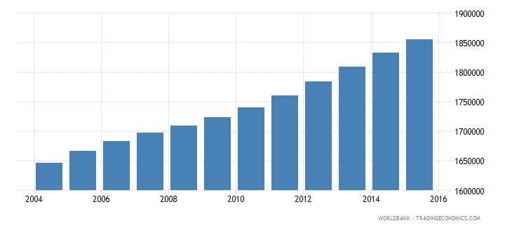 ghana population ages 10 15 male wb data