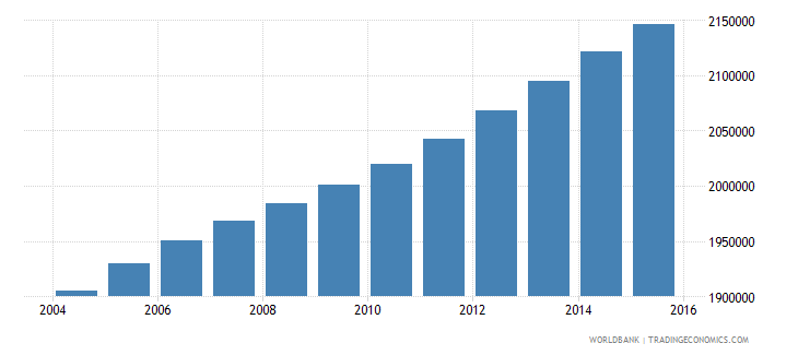 ghana population ages 10 16 male wb data