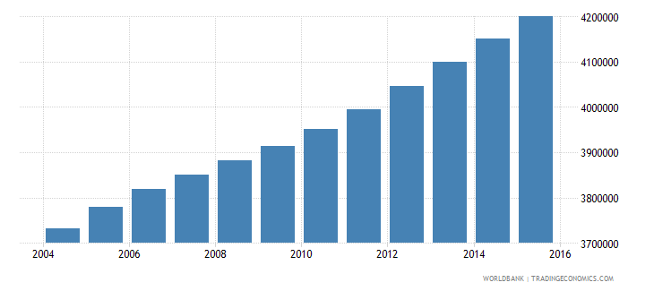 ghana population ages 10 16 total wb data
