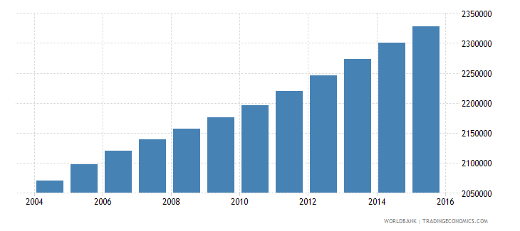 ghana population ages 10 17 female wb data