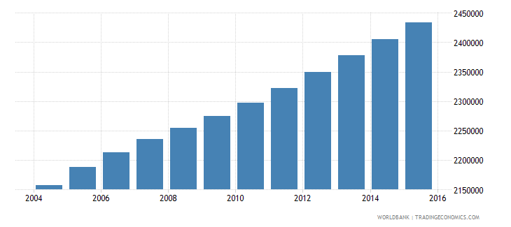 ghana population ages 10 17 male wb data