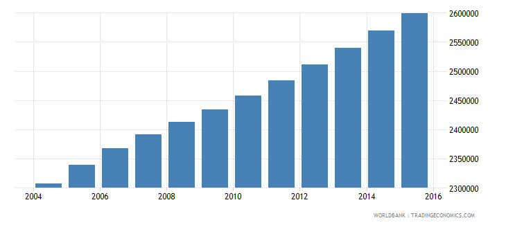 ghana population ages 10 18 female wb data