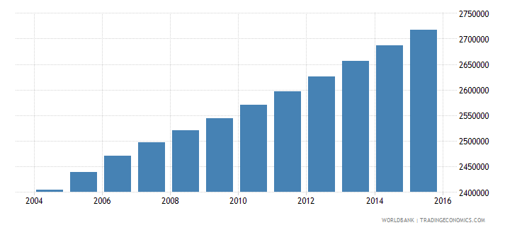 ghana population ages 10 18 male wb data